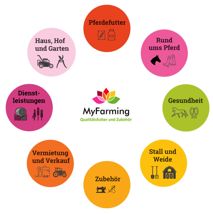 Pferdefutter, Gesundheit, Dienstleistungen, Vermietung und Verkauf > bei MyFarming